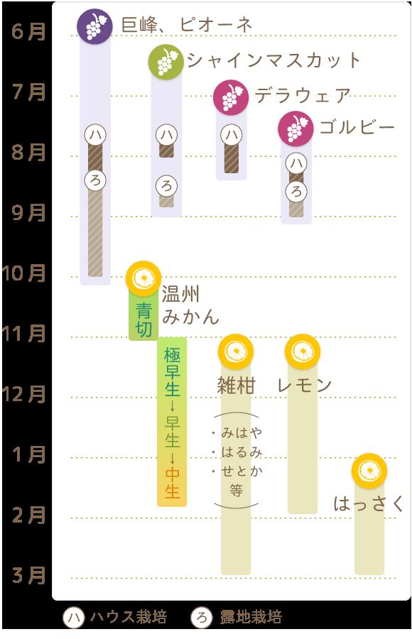 旬カレンダー